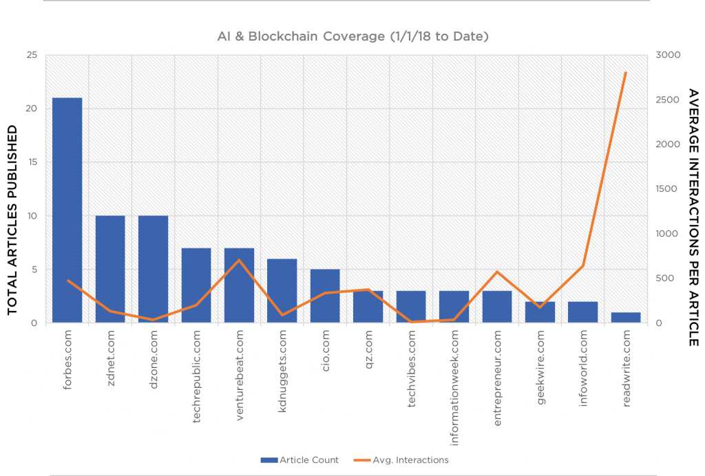 Blockchain & Artificial Intelligence Coverage 2018